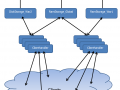 Server architecture for Tyrannosaurs