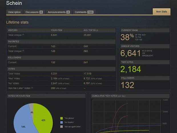Schein - Cryptical Greenlight Stats