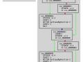 Disassembling NWScript Bytecode