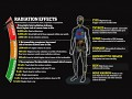 Hard Sci-Fi: Space Radiation
