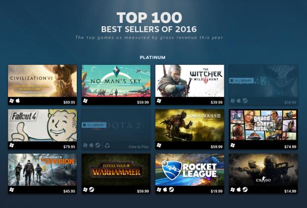 Steam's 2016 Top 100 Sellers Include Indie Hits