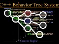 DevBlog 9 - AI Behavior Trees