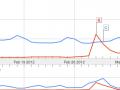 Raspberry Pi (momentarily) more popular than Chuck Norris
