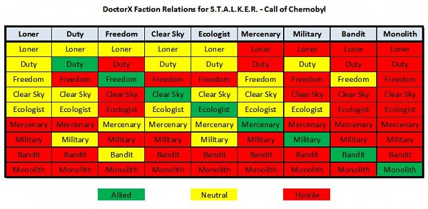 DoctorX Faction Relations 1.6  [CoC 1.4.22]