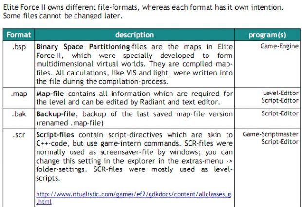 Tutorial; Modding Basics: File types