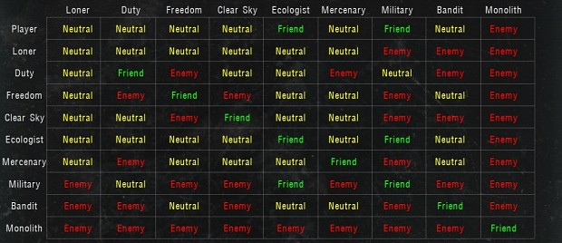 Fixed Faction Relations for CoC 1.4.22