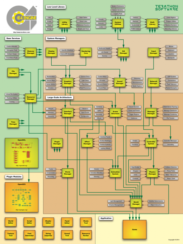 C4 Engine Architecture