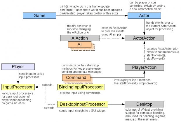 Game Logic System