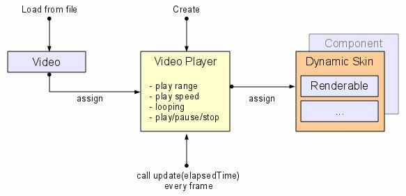 Video Decoding