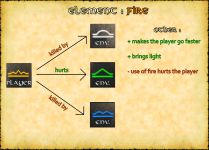 Fire (element pros and cons)