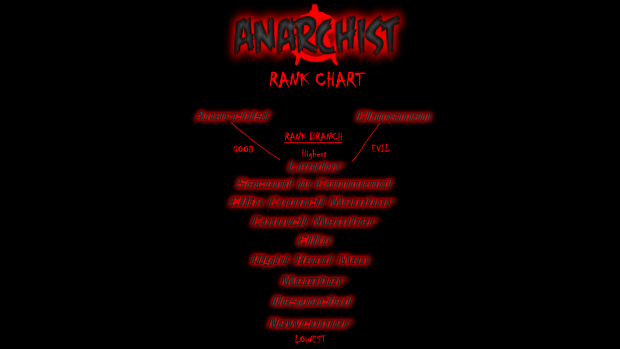 Rank Chart (includes story branch ranks)