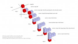 cube experiment
