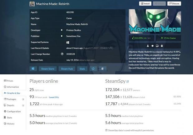 Machine Made: Rebirth Stats