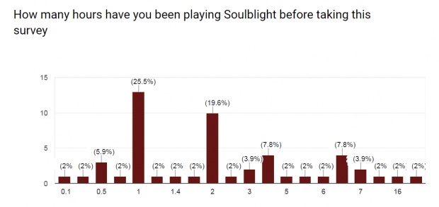 Soulblight Beta test Diufficulty