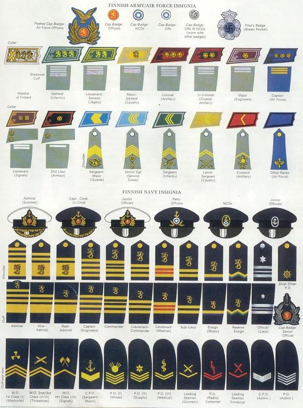 Finnish Army & Navy insignia (WW2) image - WW2 Reference ...