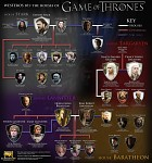 Game of Thrones / The family list