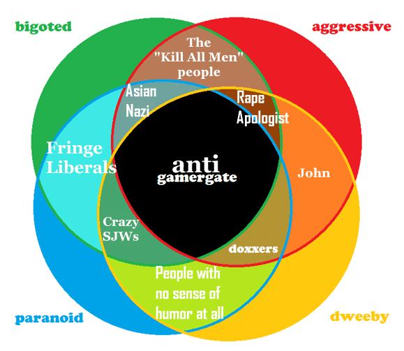 Anti-gamergate Diagram Image