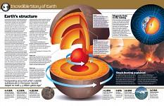 Earth b
