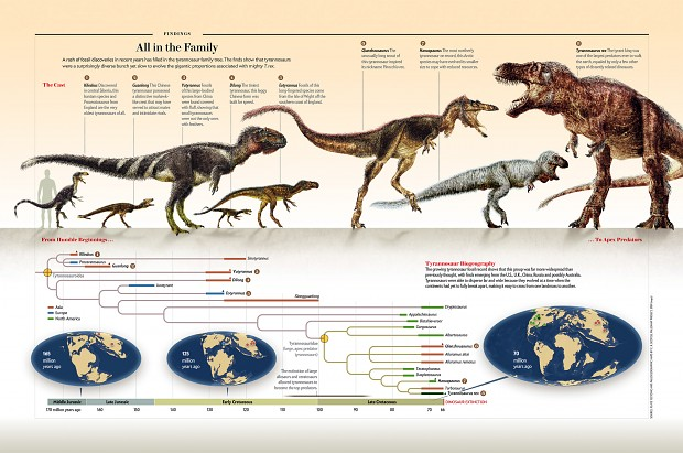 T rex evolution image history mod db for T rex family