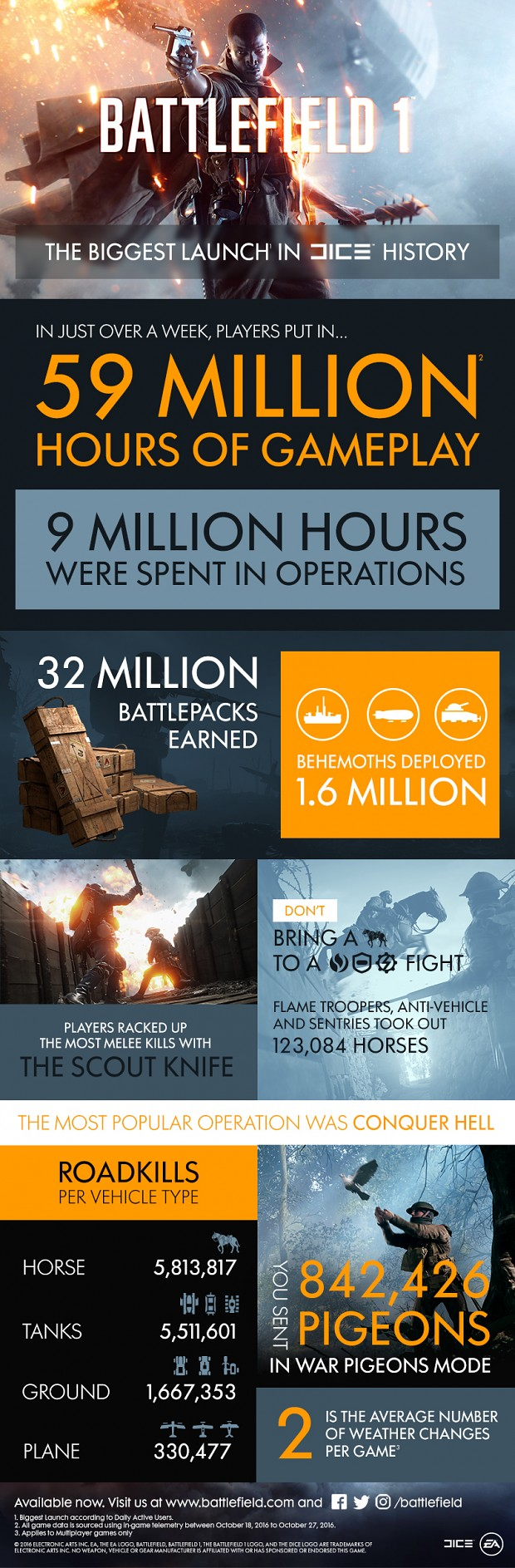 Battlefield 1 Infographic