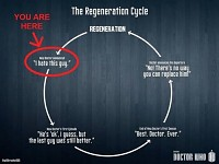 What happens every regeneration