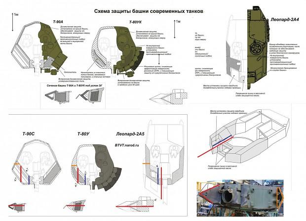 armor-comparison leopard 2 vs t-80 & t-90