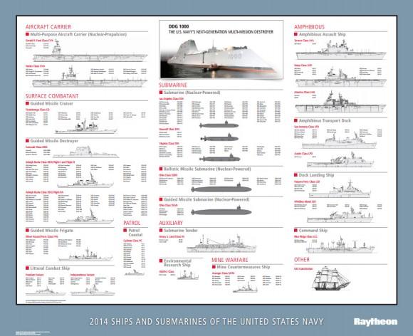 US Navy 2014