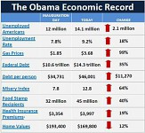 Economic changes since obama took office