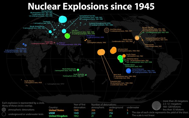 Nuclear explosions since 1945 !
