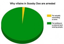 Scooby Doo Villains