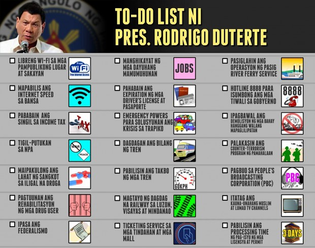 Pres. Rodrigo Duterte's To-Do List