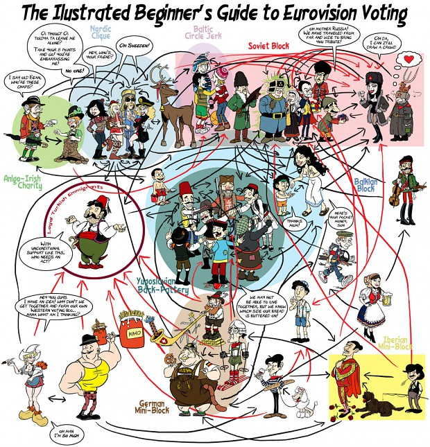 How eurovision voting works.