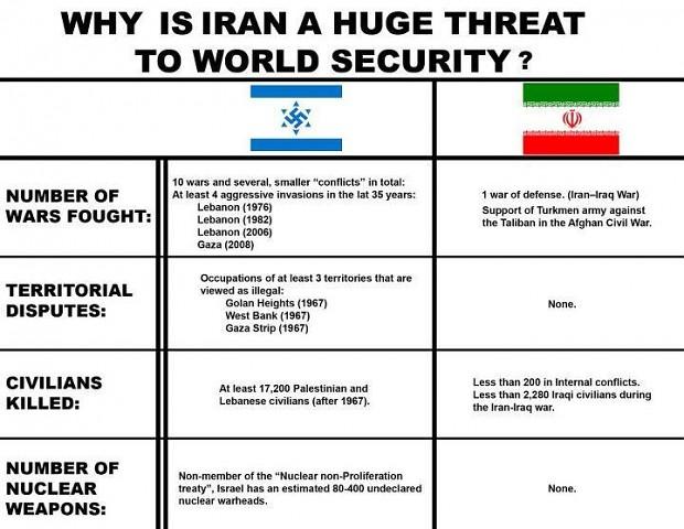 Iran > Israel