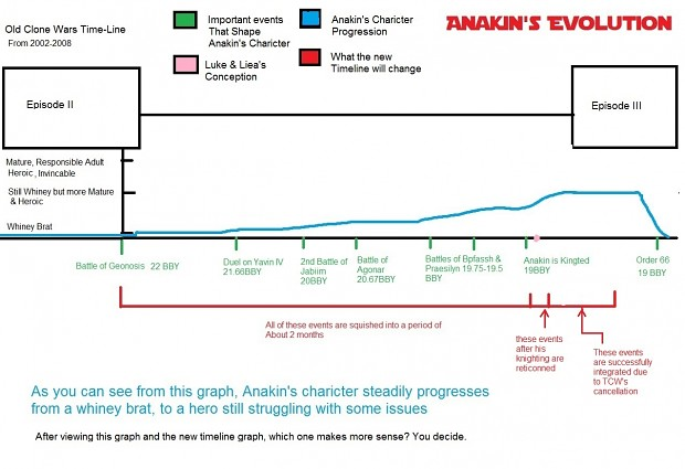 Character Development Graphs