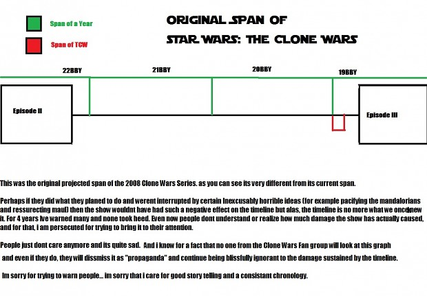 Original Span Of TCW