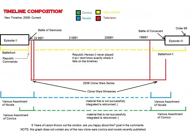 Timeline Composition Graphs
