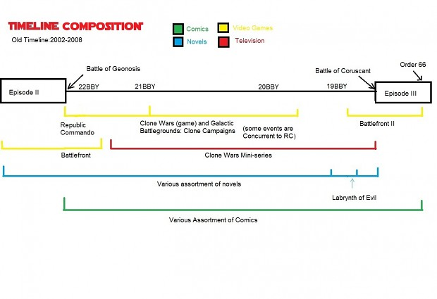 Timeline Composition Graphs
