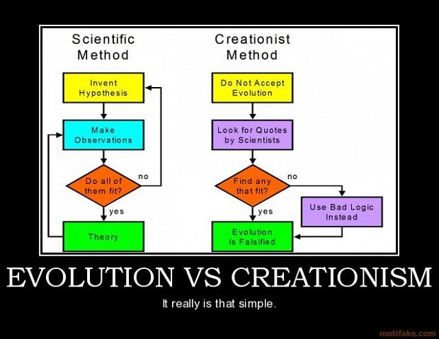 Creationism vs. Evolution: 6 Big Battles