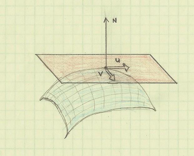Normal vector