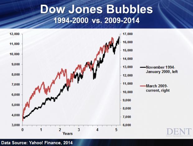 This Isn't a Bubble? [Dow Jones Bubbles]