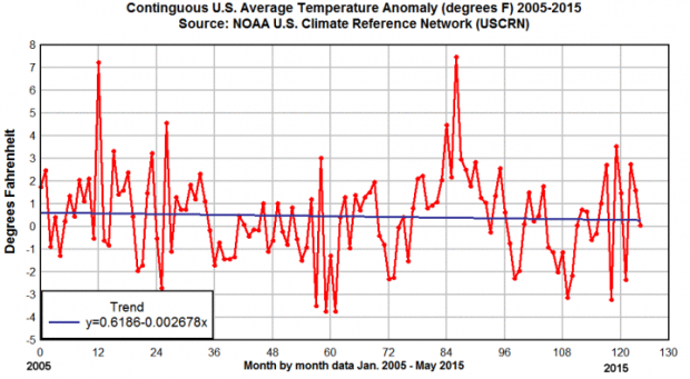 Noaa Uscrn Global Cooling Decade Long Trend Image