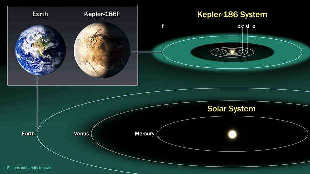 Earth & Kepler-186f