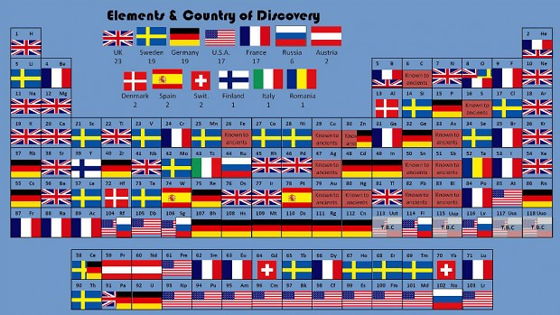 Elements by Nationality