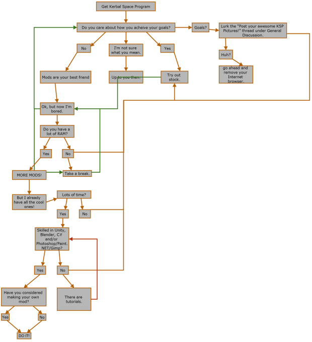 A Quick Flowchart: to Mod, or Not to Mod?