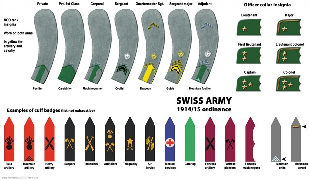 WW1 ranks