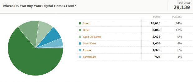 The results of Kotaku Census 2010