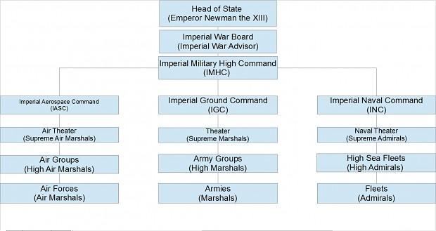 FPIM Hierarchy
