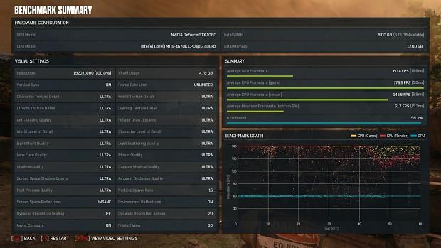 Gears of War 4 Runs Pretty Well