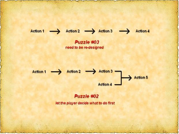 Level-design (puzzles)