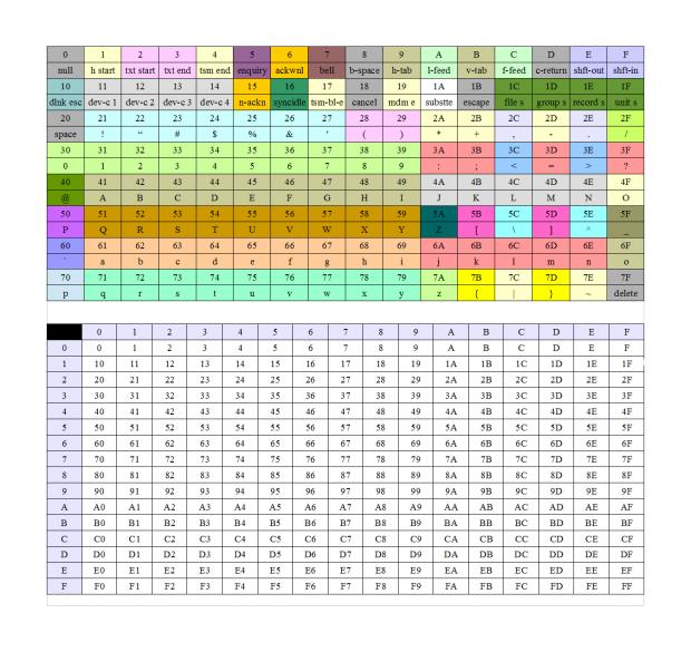 ASCII and hex cheatsheet